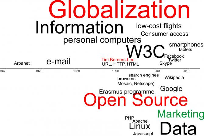 I fattori che hanno marcato la costruzione del web